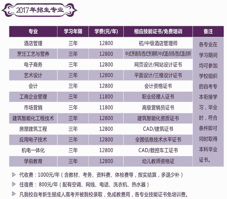浙江商业职业技术学院自考专业.png